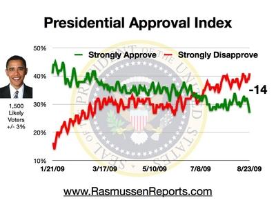 obama_index_august_23_2009