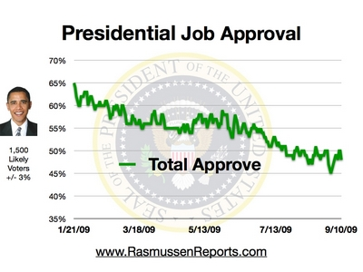 Rasmusen_obama_total_approval_september_10_2009