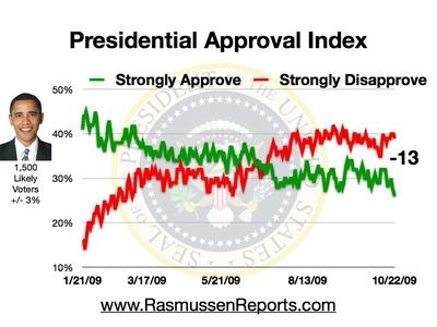 obama_approval_index_october_22_2009